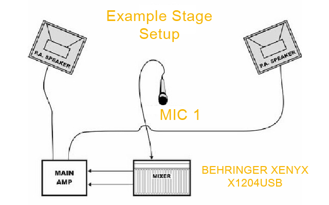 sound mixer stage example